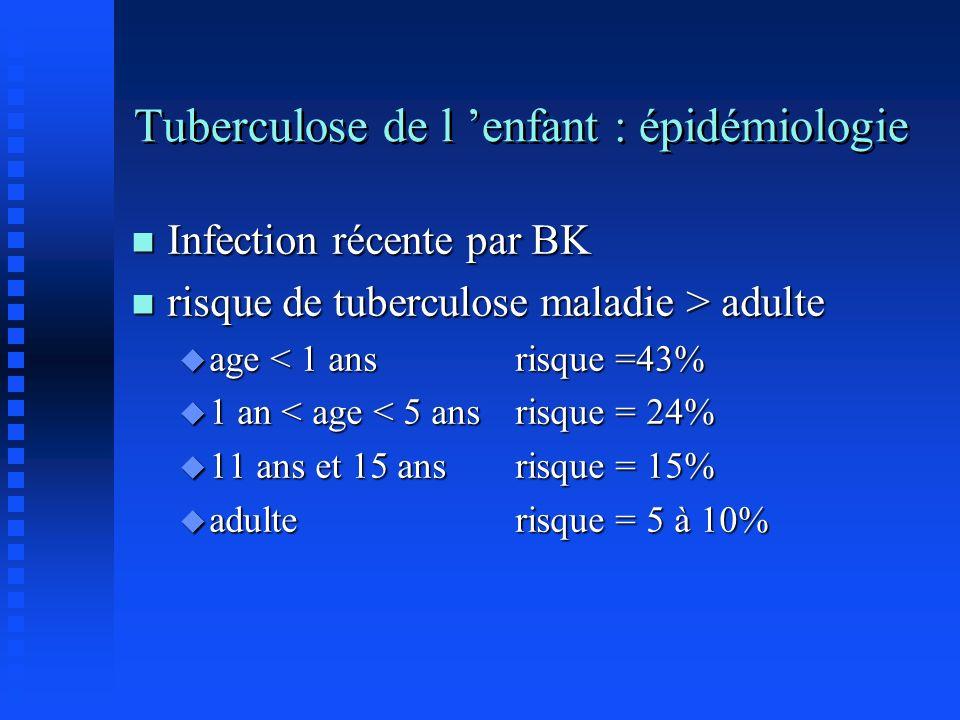 Tuberculose de l enfant : épidémiologie n Infection récente par BK n risque de tuberculose maladie > adulte u age < 1 ans risque =43% u 1 an < age < 5