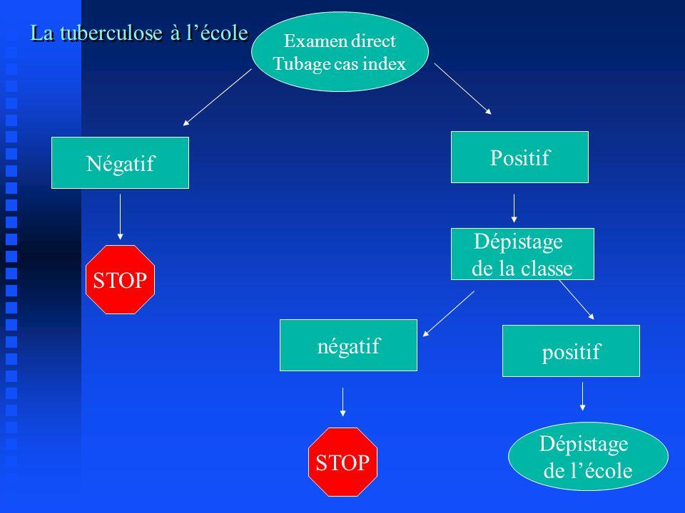 La tuberculose à lécole Examen direct Tubage cas index Positif STOP négatif positif Dépistage de lécole Négatif Dépistage de la classe