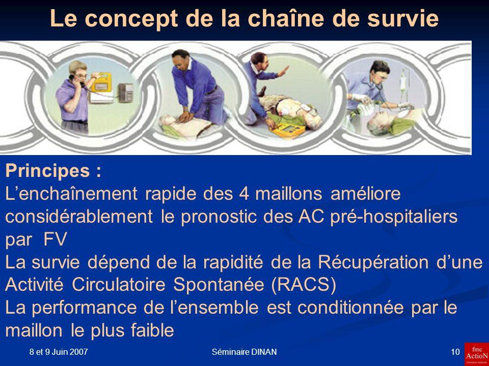 8 et 9 Juin 2007 10Séminaire DINAN Le concept de la chaîne de survie Principes : Lenchaînement rapide des 4 maillons améliore considérablement le pron