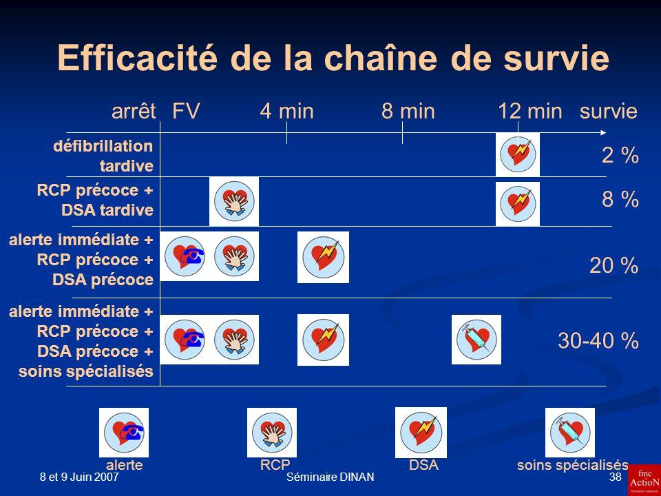 8 et 9 Juin 2007 38Séminaire DINAN Efficacité de la chaîne de survie arrêt FV 4 min8 min12 minsurvie 2 % défibrillation tardive RCP précoce + DSA tard
