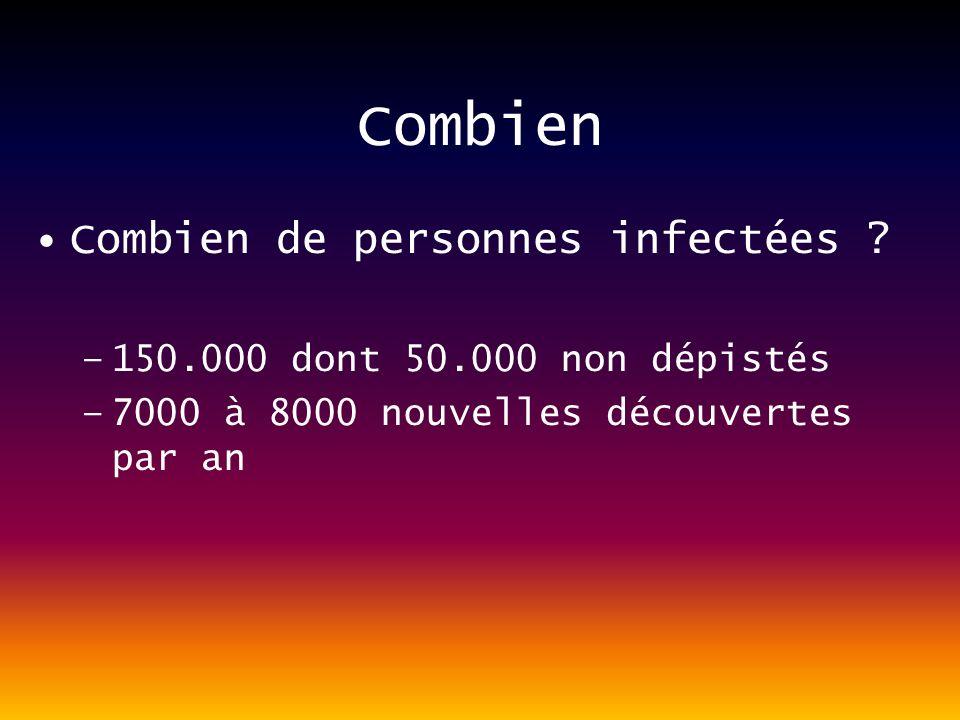 Qui Épidémiologie des nouvelles contaminations : Augmentation des contaminations dans la population homosexuelle 50% des personnes dépistées ont moins de 350 CD4