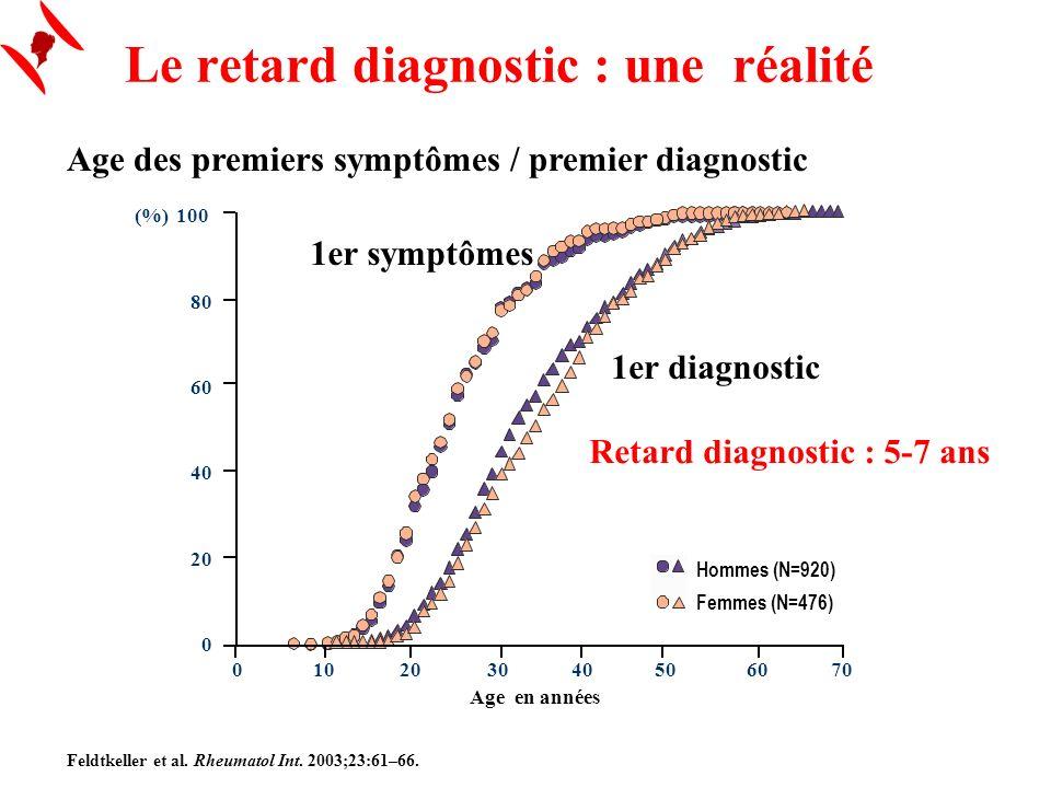 Retard diagnostic : 5-7 ans Feldtkeller et al. Rheumatol Int. 2003;23:61–66. Age des premiers symptômes / premier diagnostic Le retard diagnostic : un