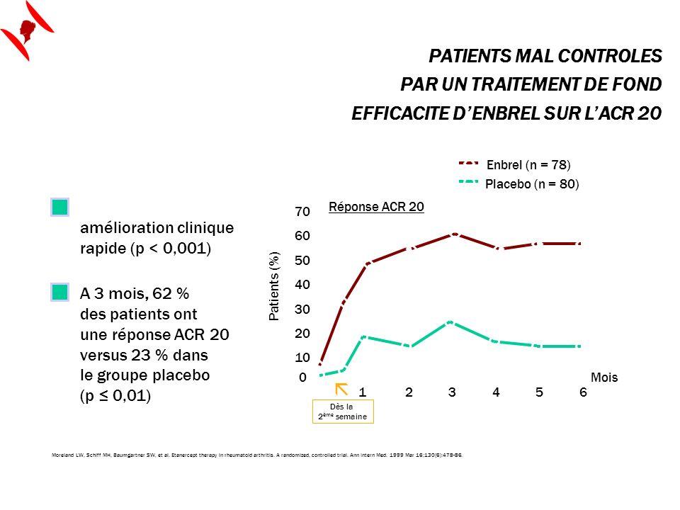 Dès la 2 ème semaine, amélioration clinique rapide (p < 0,001) A 3 mois, 62 % des patients ont une réponse ACR 20 versus 23 % dans le groupe placebo (