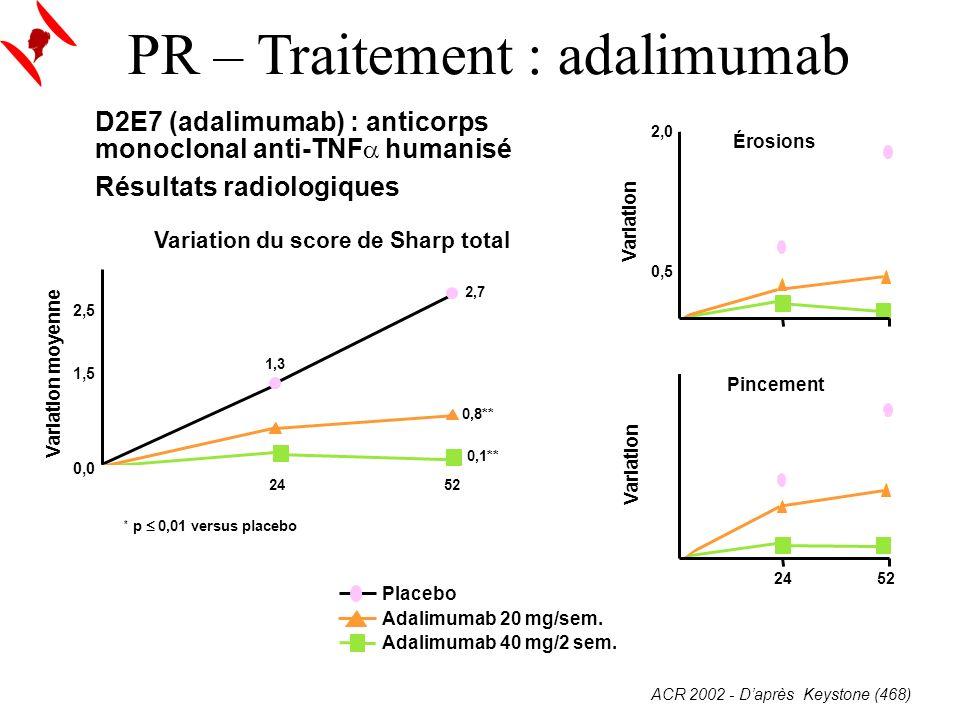 PR – Traitement : adalimumab D2E7 (adalimumab) : anticorps monoclonal anti-TNF humanisé Résultats radiologiques ACR 2002 - Daprès Keystone (468) 2,7 0