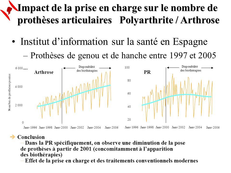 Impact de la prise en charge sur le nombre de prothèses articulairesPolyarthrite / Arthrose Conclusion Dans la PR spécifiquement, on observe une dimin