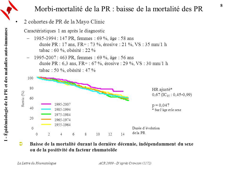 La Lettre du Rhumatologue Morbi-mortalité de la PR : baisse de la mortalité des PR 2 cohortes de PR de la Mayo Clinic Caractéristiques 1 an après le d