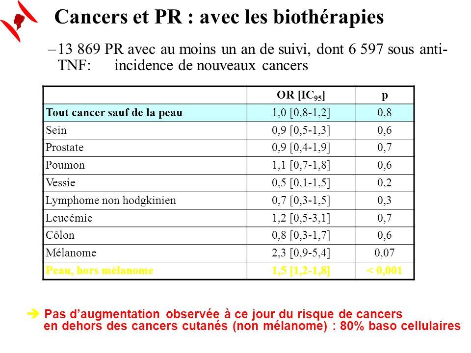 Cancers et PR : avec les biothérapies ACR 2006 – Daprès Wolfe (1321) –13 869 PR avec au moins un an de suivi, dont 6 597 sous anti- TNF: incidence de