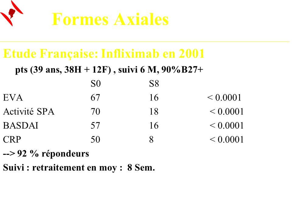 Formes Axiales Etude Française: Infliximab en 2001 50 pts (39 ans, 38H + 12F), suivi 6 M, 90%B27+ S0S8 EVA6716< 0.0001 Activité SPA7018 < 0.0001 BASDA