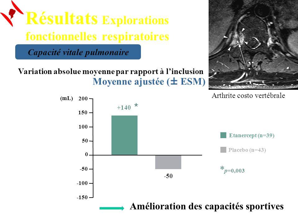 Etanercept (n=39) Placebo (n=43) * p=0,003 -150 -100 -50 0 50 100 150 200 +140 -50 (mL) Variation absolue moyenne par rapport à linclusion Moyenne aju