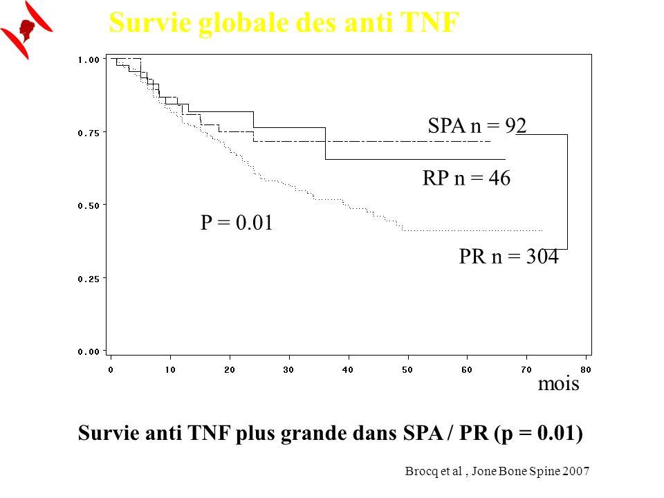 Survie globale des anti TNF RP n = 46 PR n = 304 SPA n = 92 mois P = 0.01 Survie anti TNF plus grande dans SPA / PR (p = 0.01) Brocq et al, Jone Bone