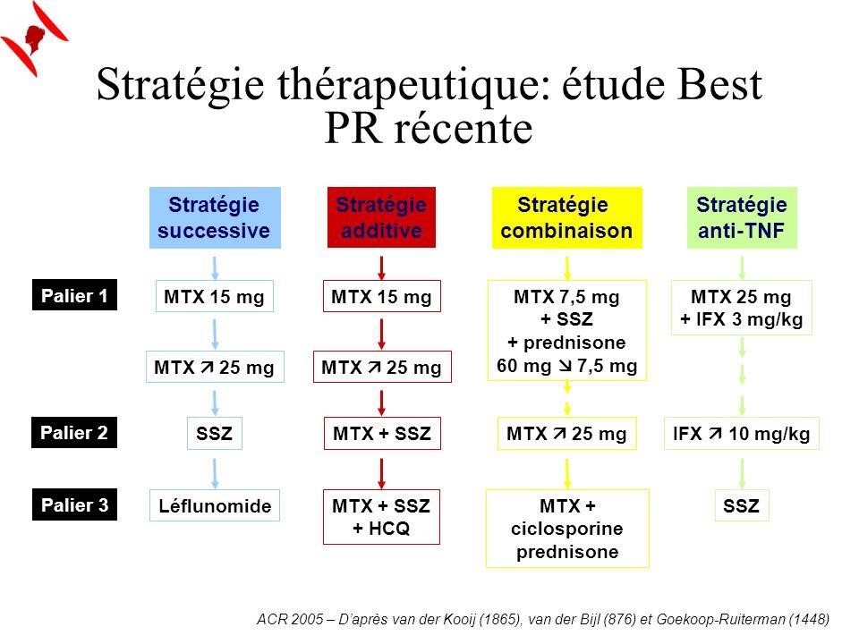 Stratégie successive MTX 15 mg MTX 25 mg SSZ Léflunomide Stratégie additive MTX 15 mg MTX 25 mg MTX + SSZ MTX + SSZ + HCQ Stratégie anti-TNF MTX 25 mg