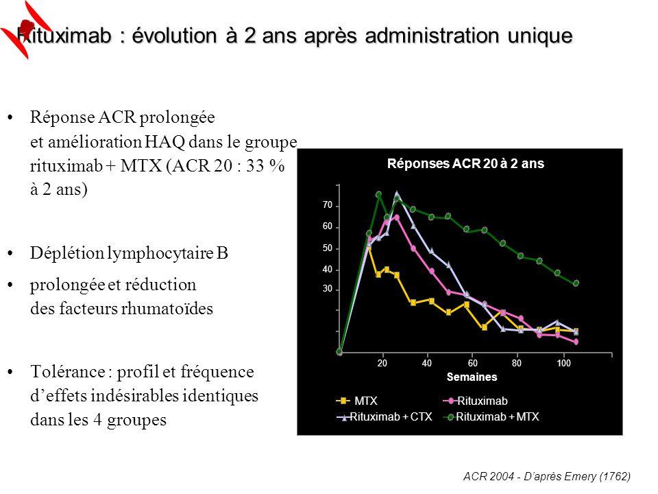ACR 2004 - Daprès Emery (1762) Rituximab : évolution à 2 ans après administration unique Réponse ACR prolongée et amélioration HAQ dans le groupe ritu