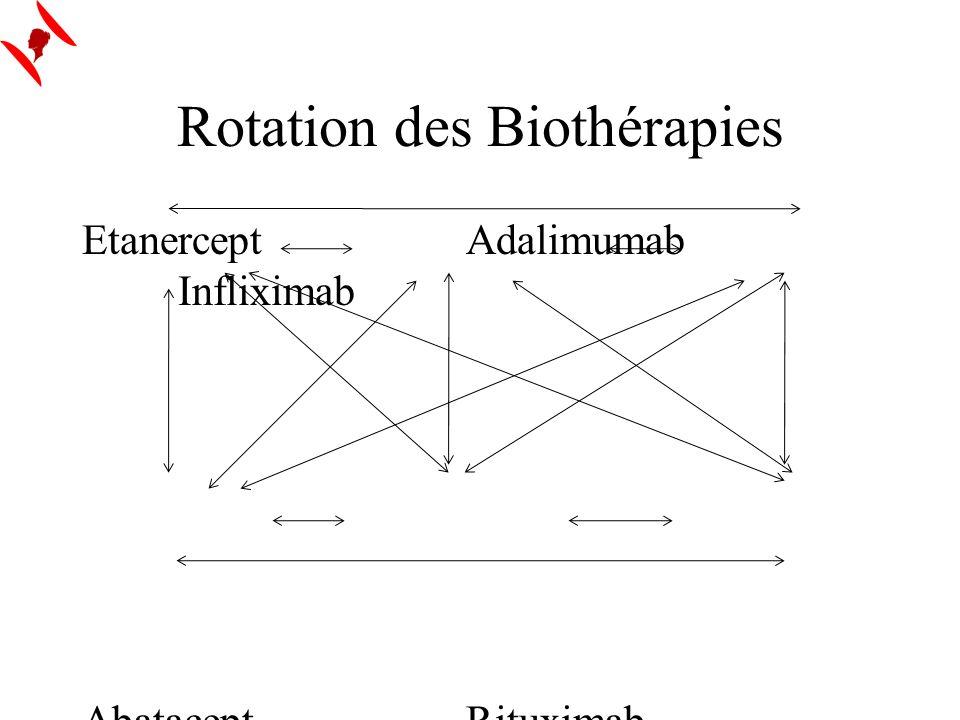 Rotation des Biothérapies EtanerceptAdalimumab Infliximab AbataceptRituximab Tocilizumab