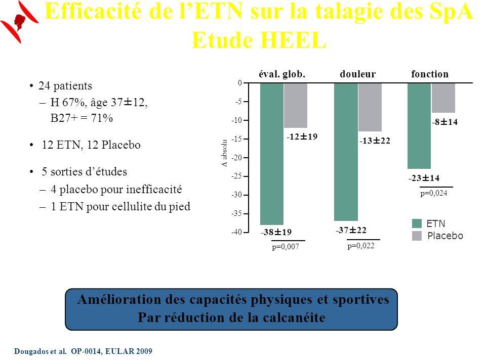 -38±19 -12±19 éval. glob. p=0,007 -37±22 -13±22 douleur p=0,022 -23±14 -8±14 fonction p=0,024 24 patients –H 67%, âge 37±12, B27+ = 71% 12 ETN, 12 Pla