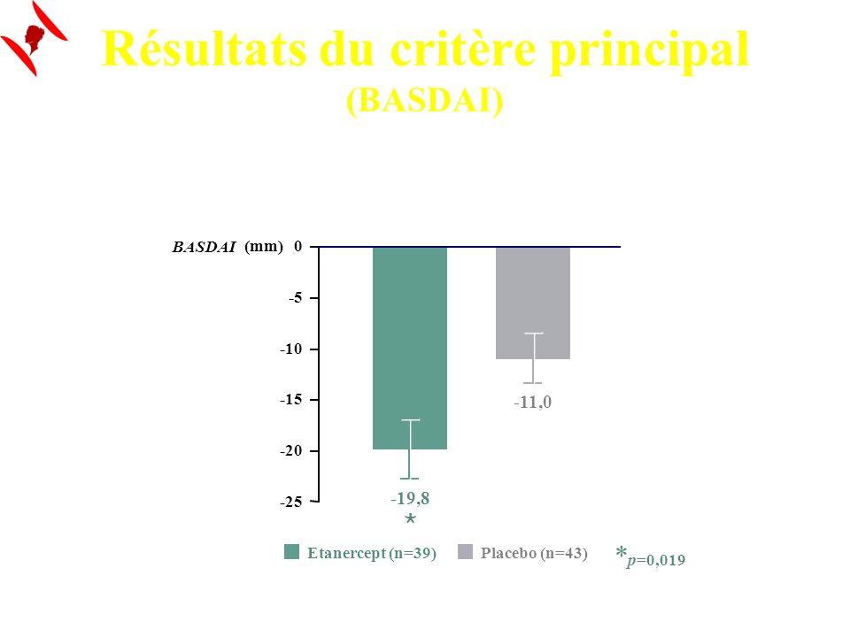 Résultats du critère principal (BASDAI) * p=0,019 Etanercept (n=39) Placebo (n=43) -25 -20 -15 -10 -5 0 (mm) -19,8 -11,0 BASDAI
