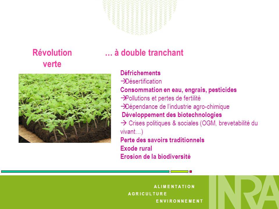 A L I M E N T A T I O N A G R I C U L T U R E E N V I R O N N E M E N T Défrichements Désertification Consommation en eau, engrais, pesticides Polluti