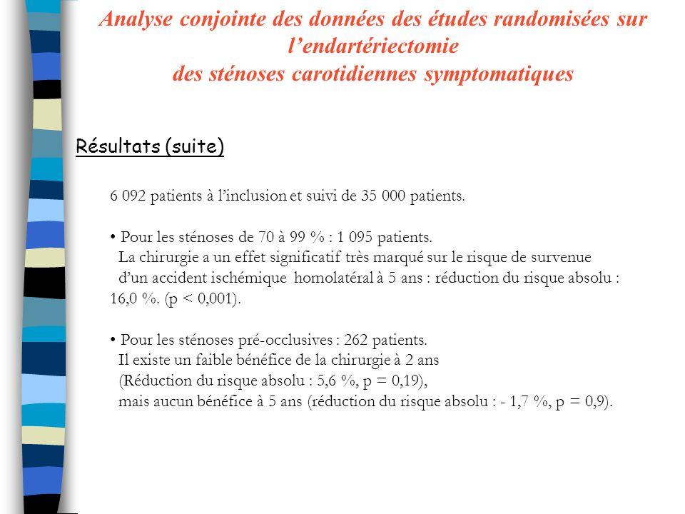 6 092 patients à linclusion et suivi de 35 000 patients.