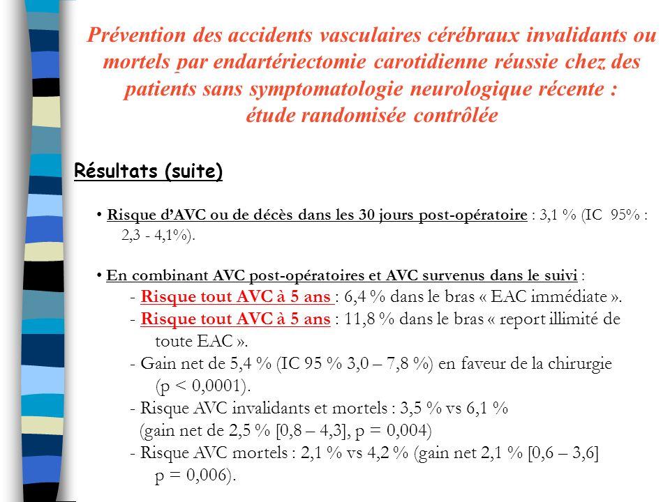 Risque dAVC ou de décès dans les 30 jours post-opératoire : 3,1 % (IC 95% : 2,3 - 4,1%).