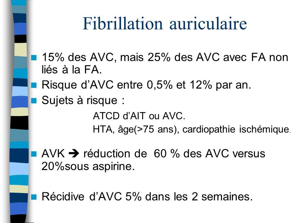 Fibrillation auriculaire 15% des AVC, mais 25% des AVC avec FA non liés à la FA.