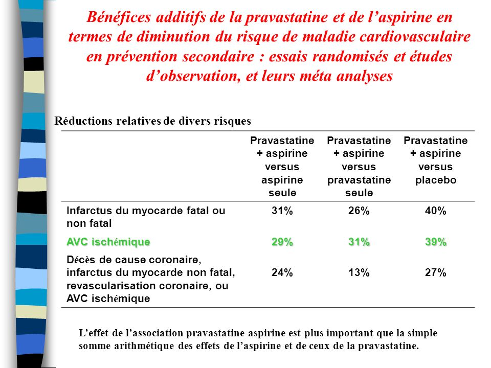 Bénéfices additifs de la pravastatine et de laspirine en termes de diminution du risque de maladie cardiovasculaire en prévention secondaire : essais randomisés et études dobservation, et leurs méta analyses Réductions relatives de divers risques Pravastatine + aspirine versus aspirine seule Pravastatine + aspirine versus pravastatine seule Pravastatine + aspirine versus placebo Infarctus du myocarde fatal ou non fatal 31%26%40% AVC isch é mique 29%31%39% D é c è s de cause coronaire, infarctus du myocarde non fatal, revascularisation coronaire, ou AVC isch é mique 24%13%27% Leffet de lassociation pravastatine-aspirine est plus important que la simple somme arithmétique des effets de laspirine et de ceux de la pravastatine.