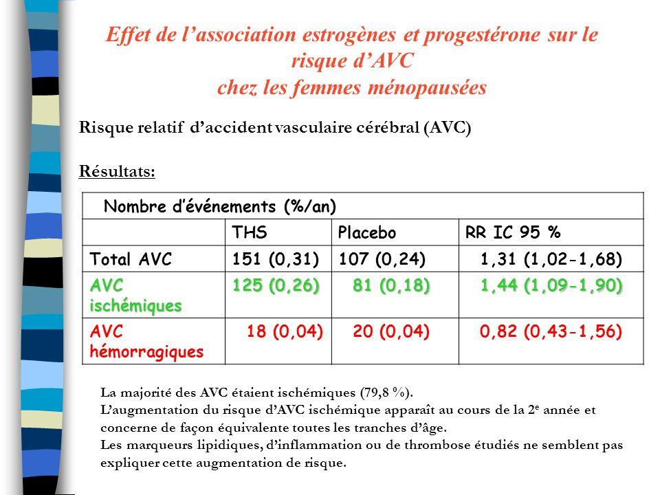Nombre dévénements (%/an) THSPlaceboRR IC 95 % Total AVC151 (0,31)107 (0,24) 1,31 (1,02-1,68) AVC ischémiques 125 (0,26) 81 (0,18) 81 (0,18) 1,44 (1,09-1,90) 1,44 (1,09-1,90) AVC hémorragiques 18 (0,04) 20 (0,04) 0,82 (0,43-1,56) La majorité des AVC étaient ischémiques (79,8 %).