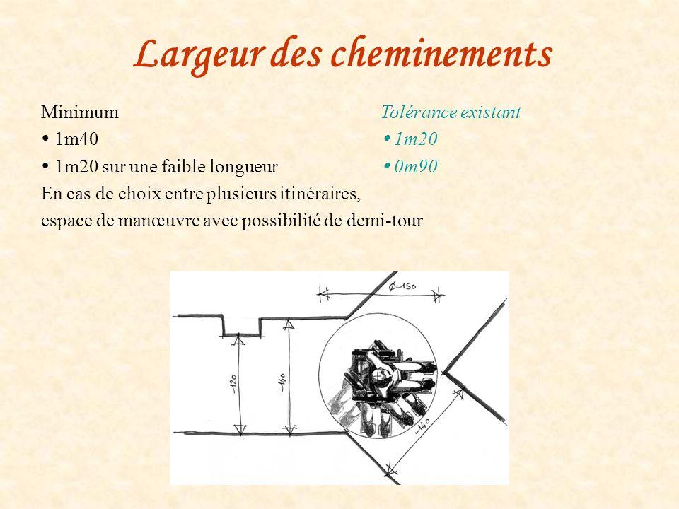 Largeur des cheminements MinimumTolérance existant 1m40 1m20 1m20 sur une faible longueur 0m90 En cas de choix entre plusieurs itinéraires, espace de