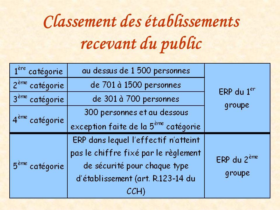 Classement des établissements recevant du public