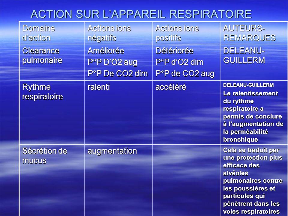 ACTION SUR LAPPAREIL RESPIRATOIRE Domaine daction Actions ions négatifs Actions ions positifs AUTEURS- REMARQUES Clearance pulmonaire Améliorée P°P DO