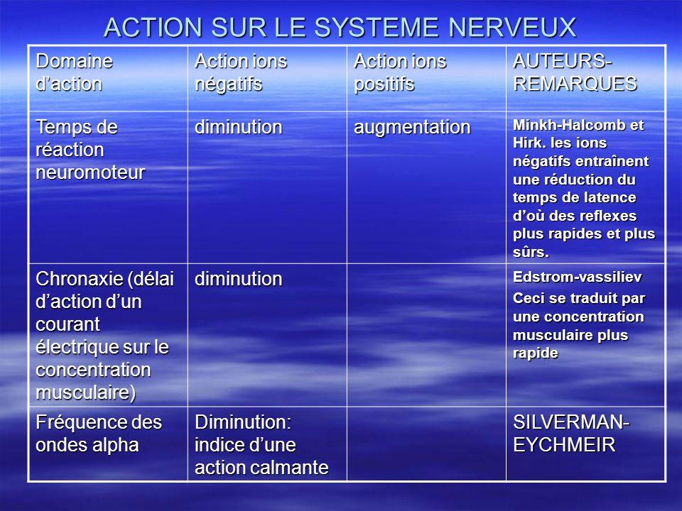 ACTION SUR LE SYSTEME NERVEUX Domaine daction Action ions négatifs Action ions positifs AUTEURS- REMARQUES Temps de réaction neuromoteur diminutionaug