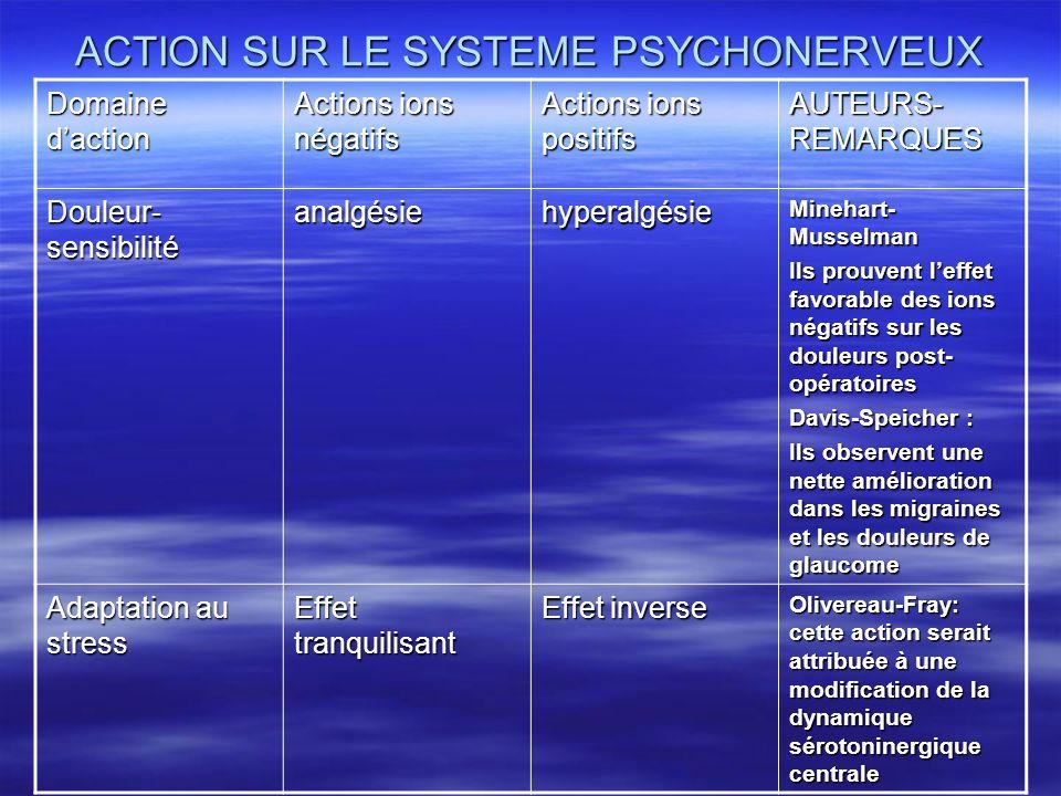 ACTION SUR LE SYSTEME PSYCHONERVEUX Domaine daction Actions ions négatifs Actions ions positifs AUTEURS- REMARQUES Douleur- sensibilité analgésiehyper
