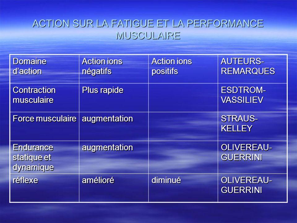 ACTION SUR LA FATIGUE ET LA PERFORMANCE MUSCULAIRE Domaine daction Action ions négatifs Action ions positifs AUTEURS- REMARQUES Contraction musculaire