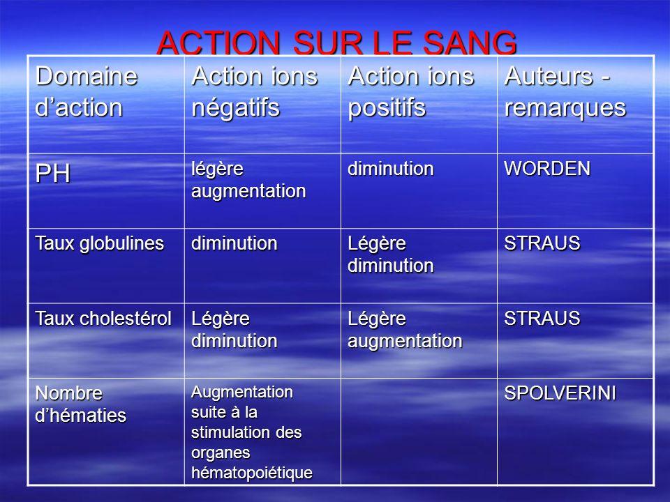 ACTION SUR LE SANG Domaine daction Action ions négatifs Action ions positifs Auteurs - remarques PH légère augmentation diminutionWORDEN Taux globulin