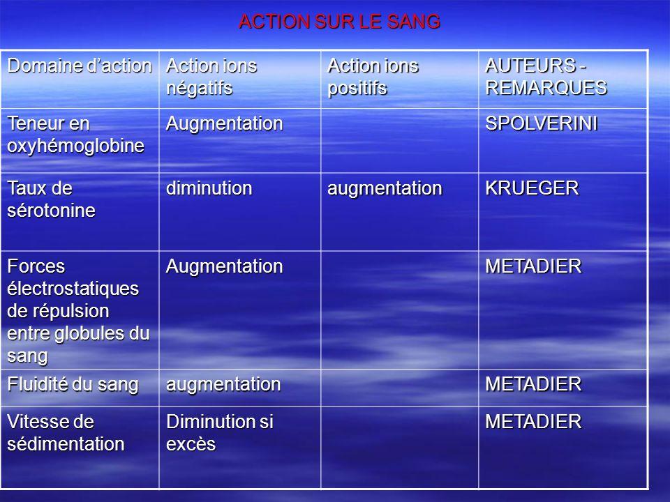 ACTION SUR LE SANG Domaine daction Action ions négatifs Action ions positifs AUTEURS - REMARQUES Teneur en oxyhémoglobine AugmentationSPOLVERINI Taux