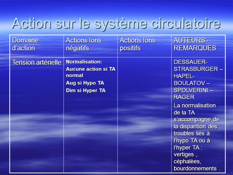 Action sur le système circulatoire Domaine daction Actions Ions négatifs Actions Ions positifs AUTEURS - REMARQUES Tension artérielle Normalisation: A