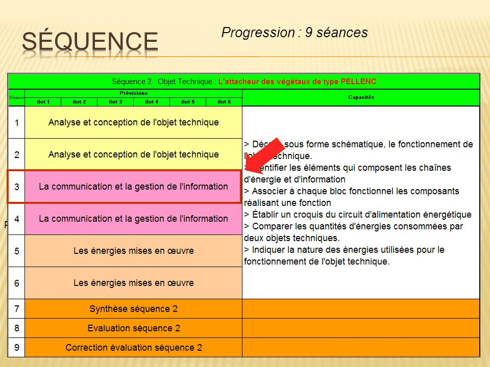 Plan Présentation TP Fonctionnement Exploitation pédagogique : Contexte Plan de la classe Séquence Séance Ressources Conclusion Progression : 9 séance