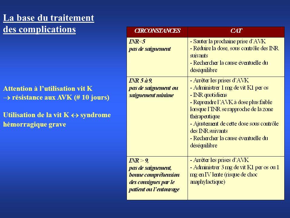 La base du traitement des complications Attention à lutilisation vit K résistance aux AVK (# 10 jours) Utilisation de la vit K syndrome hémorragique g