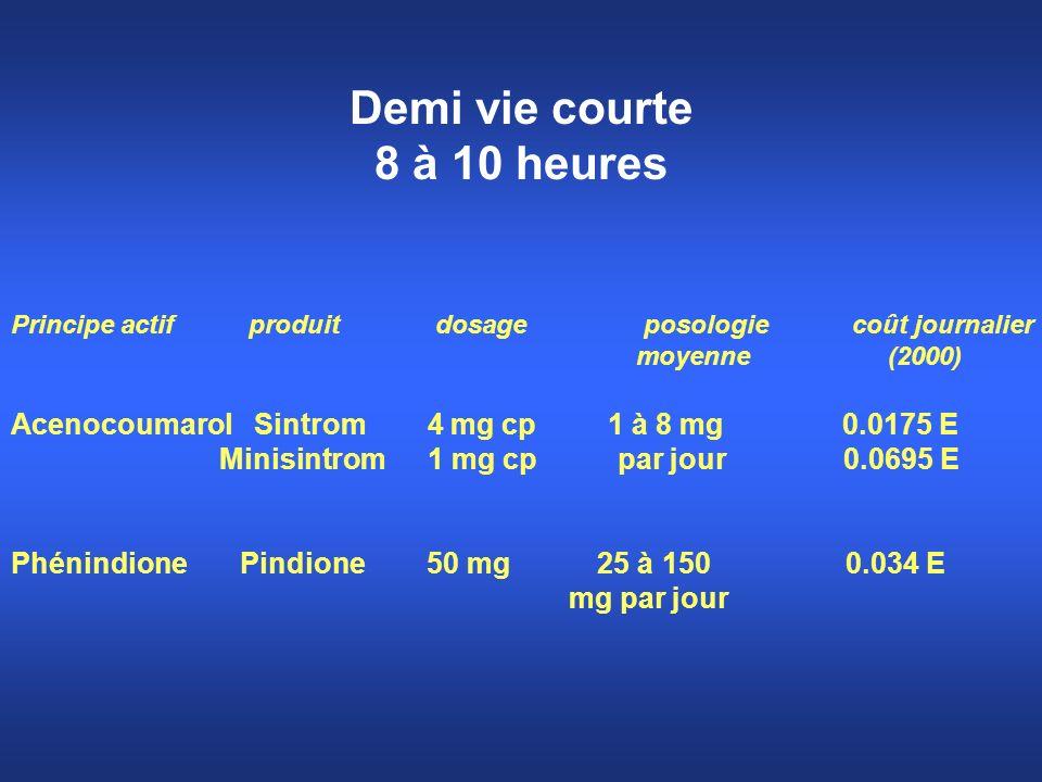 Demi vie courte 8 à 10 heures Principe actif produit dosage posologie coût journalier moyenne (2000) Acenocoumarol Sintrom 4 mg cp 1 à 8 mg 0.0175 E M