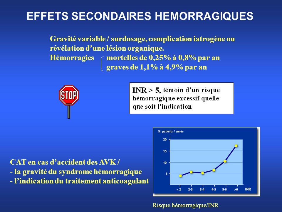 EFFETS SECONDAIRES HEMORRAGIQUES Gravité variable / surdosage, complication iatrogène ou révélation dune lésion organique. Hémorragies mortelles de 0,