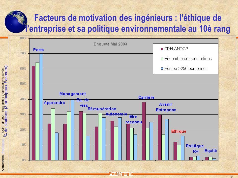 84 Conception - Ped@gogia L. TOURTIER 2004 - Tous droits de reproduction réservés- Ped@gogia Facteurs de motivation des ingénieurs : léthique de lentr