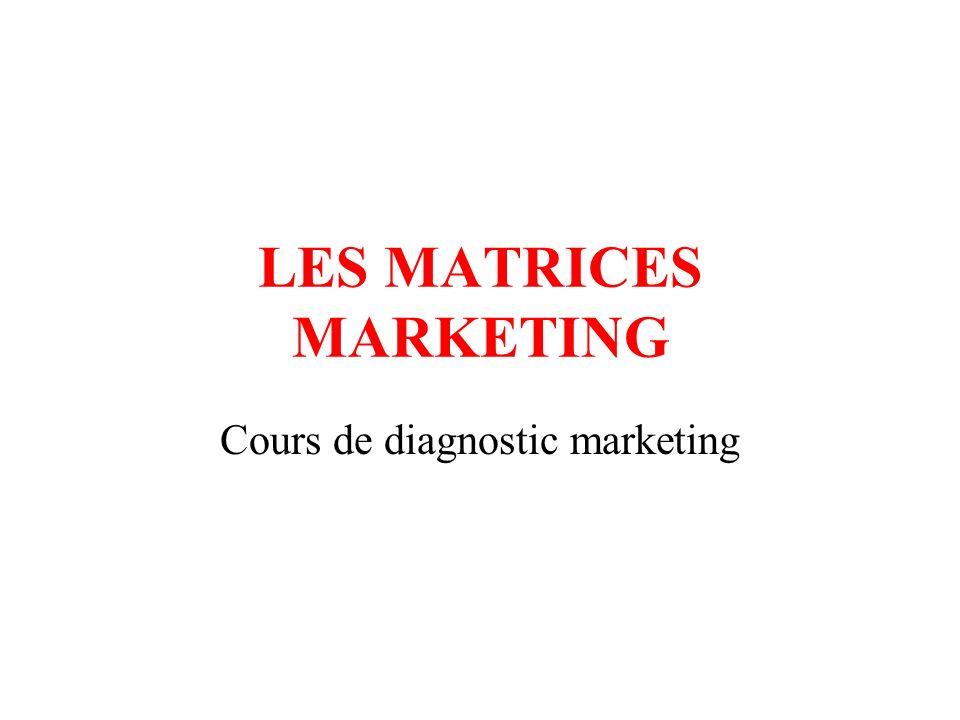 LES MATRICES MARKETING Cours de diagnostic marketing