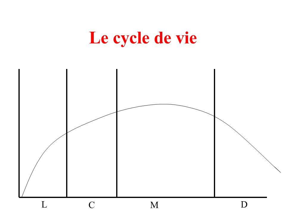 Le cycle de vie L CM D