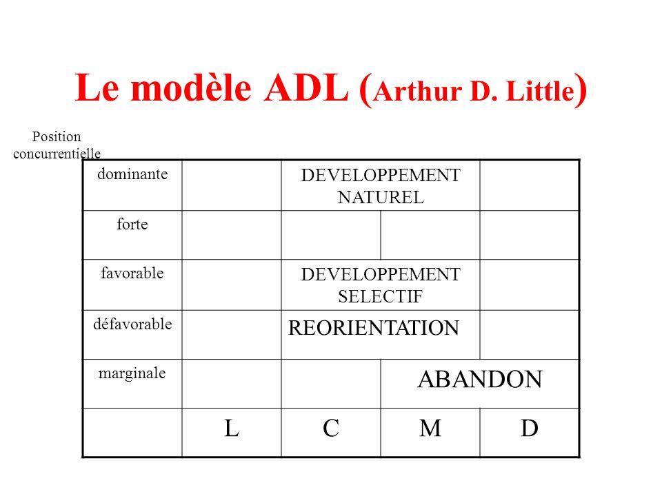 Le modèle ADL ( Arthur D. Little ) dominante DEVELOPPEMENT NATUREL forte favorable DEVELOPPEMENT SELECTIF défavorable REORIENTATION marginale ABANDON