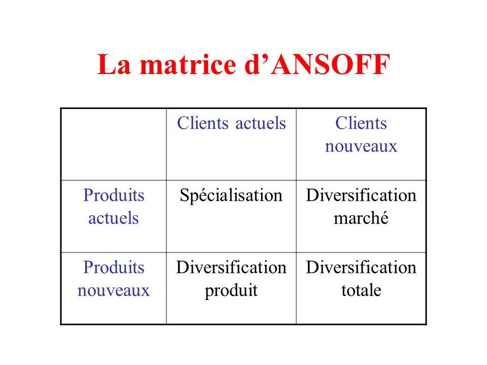 La matrice dANSOFF Clients actuelsClients nouveaux Produits actuels SpécialisationDiversification marché Produits nouveaux Diversification produit Div