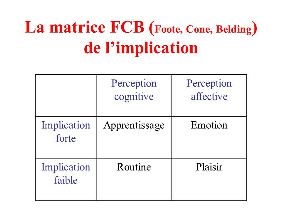La matrice FCB ( Foote, Cone, Belding ) de limplication Perception cognitive Perception affective Implication forte ApprentissageEmotion Implication f
