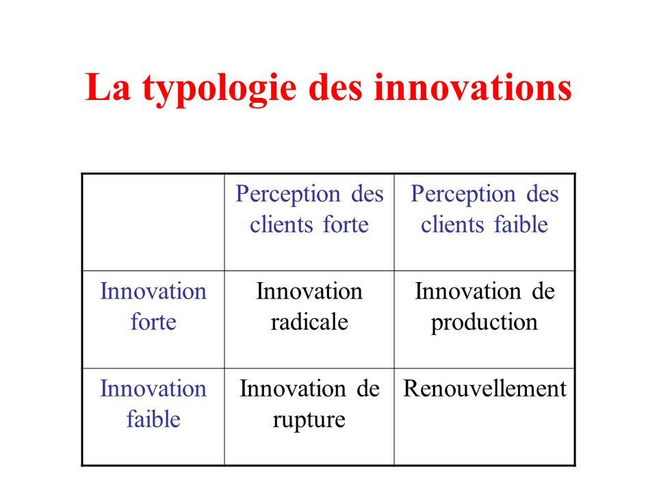 La typologie des innovations Perception des clients forte Perception des clients faible Innovation forte Innovation radicale Innovation de production