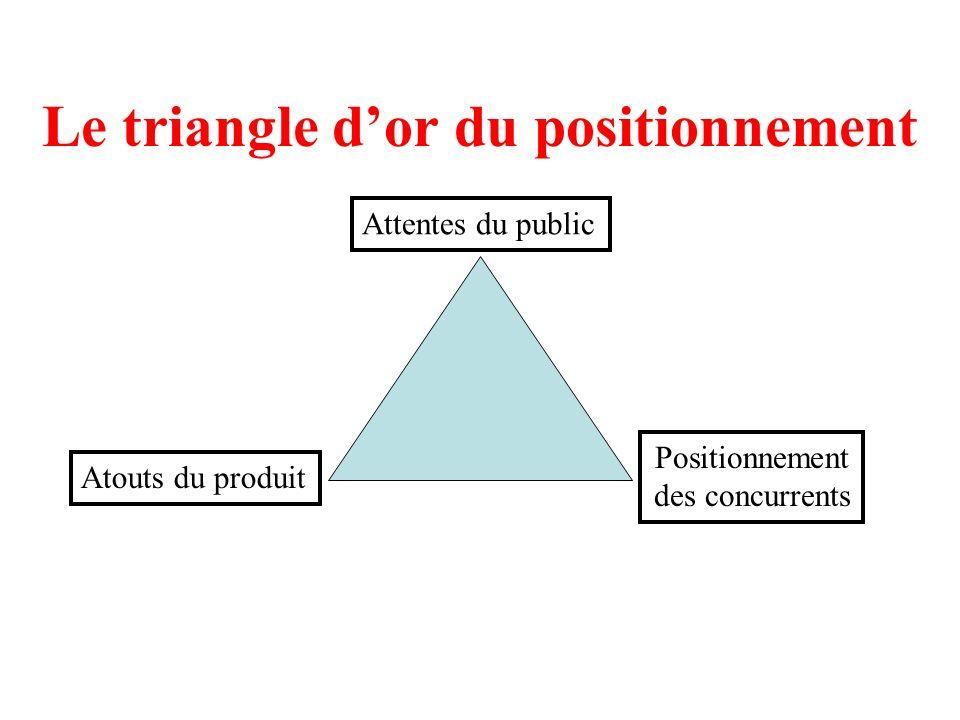 Le triangle dor du positionnement Attentes du public Atouts du produit Positionnement des concurrents