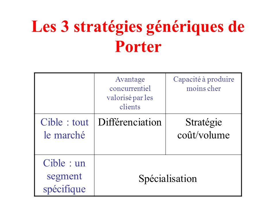 Les 3 stratégies génériques de Porter Avantage concurrentiel valorisé par les clients Capacité à produire moins cher Cible : tout le marché Différenci