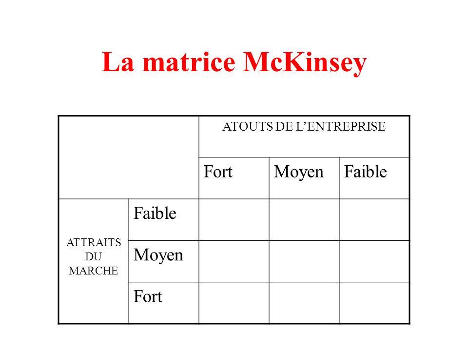La matrice McKinsey ATOUTS DE LENTREPRISE FortMoyenFaible ATTRAITS DU MARCHE Faible Moyen Fort