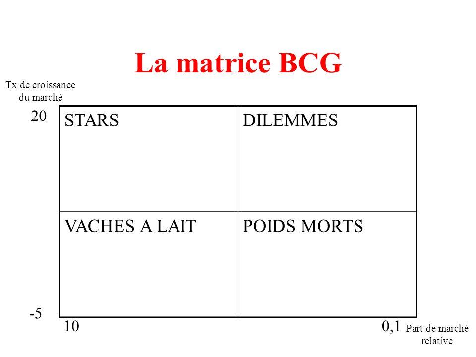 La matrice BCG STARSDILEMMES VACHES A LAITPOIDS MORTS Tx de croissance du marché Part de marché relative 100,1 -5 20