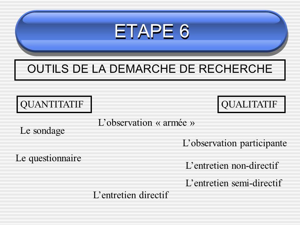 ETAPE 6 OUTILS DE LA DEMARCHE DE RECHERCHE QUANTITATIFQUALITATIF Le sondage Lobservation « armée » Lobservation participante Le questionnaire Lentreti